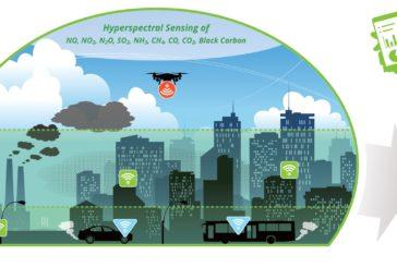 Passepartout, il progetto europeo dedicato al monitoraggio di gas inquinanti e tossici